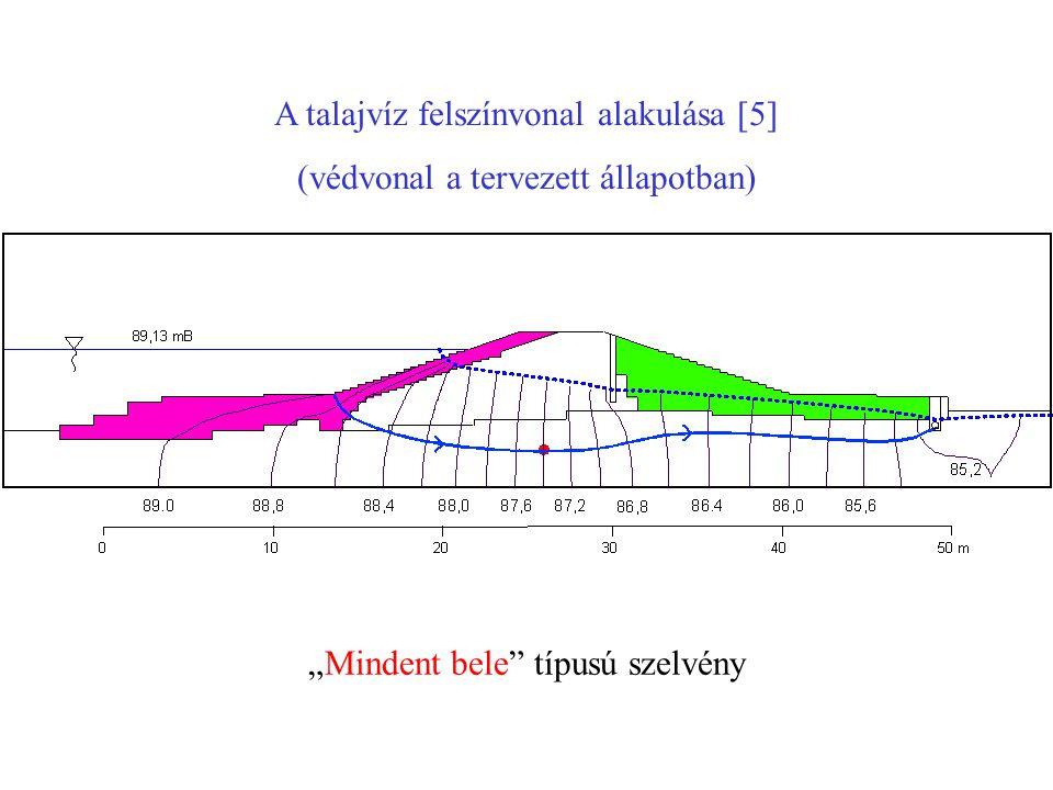 A talajvíz felszínvonal alakulása [5]